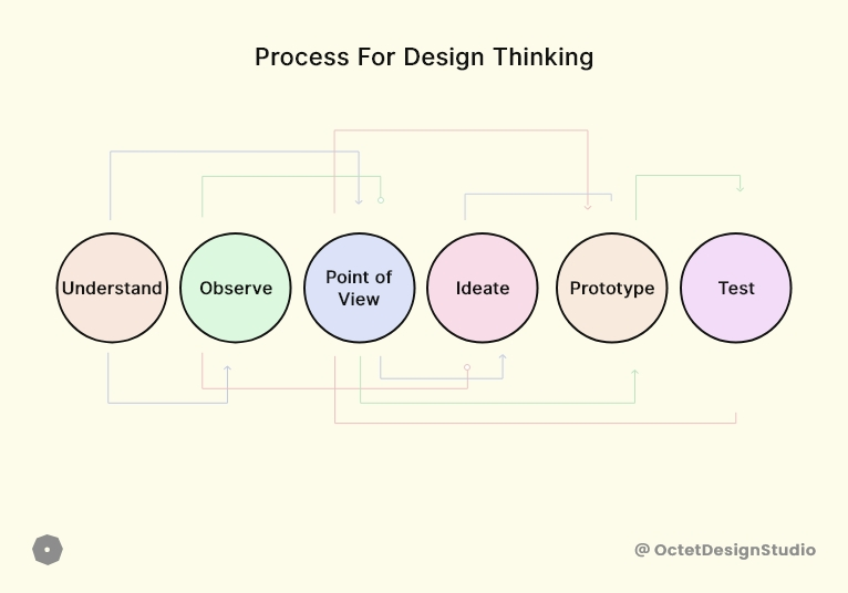 Steps involved in design thinking process.