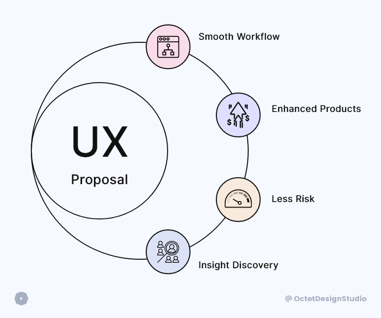 Four key benefits of UX proposal and its importance