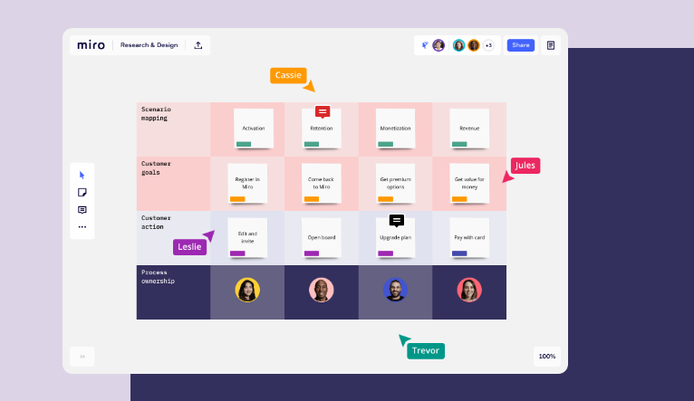 Miro is an online collaboration tool that features a digital whiteboard that can be used for research, ideation, building customer journeys and user story maps, wireframing and a range of other collaborative activities.