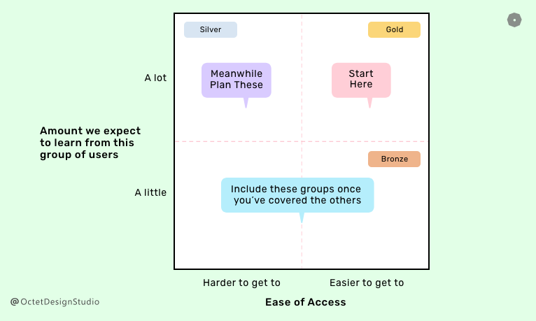 Prioritizing user groups in UX research plan