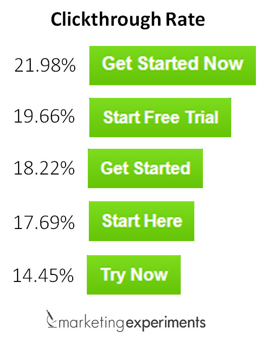 Result of A/B testing on call to action button text