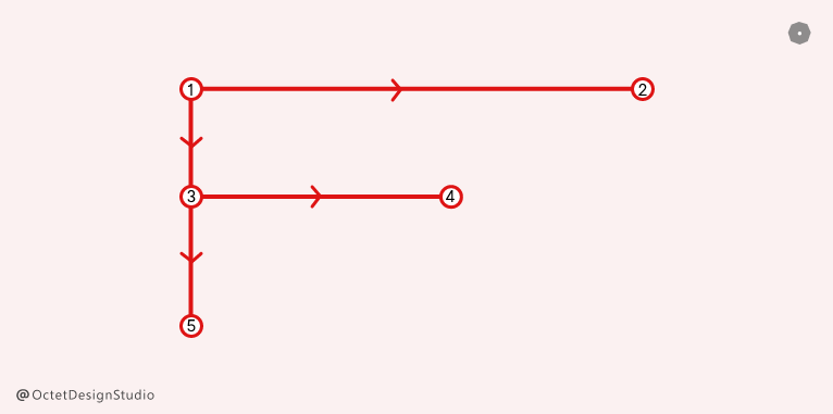 F Pattern in Visual Hierarchy
