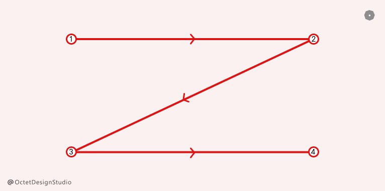 Z pattern in visual hierarchy of Landing page