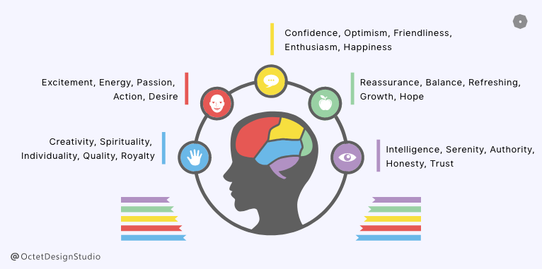 The human eye and brain experience colour physically, mentally and emotionally.